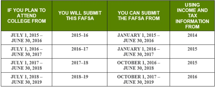 FAFSA Income Tax Chart