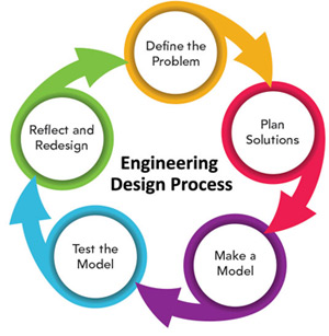 engineering problem solving activities