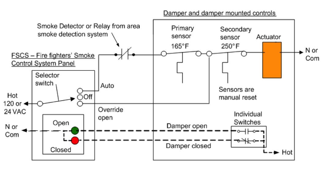 fire smoke damper wiring diagram 32 wiring diagram Smoke Detectors in Series Wiring Diagram Wiring Diagram for Smoke Detectors Hard Wired