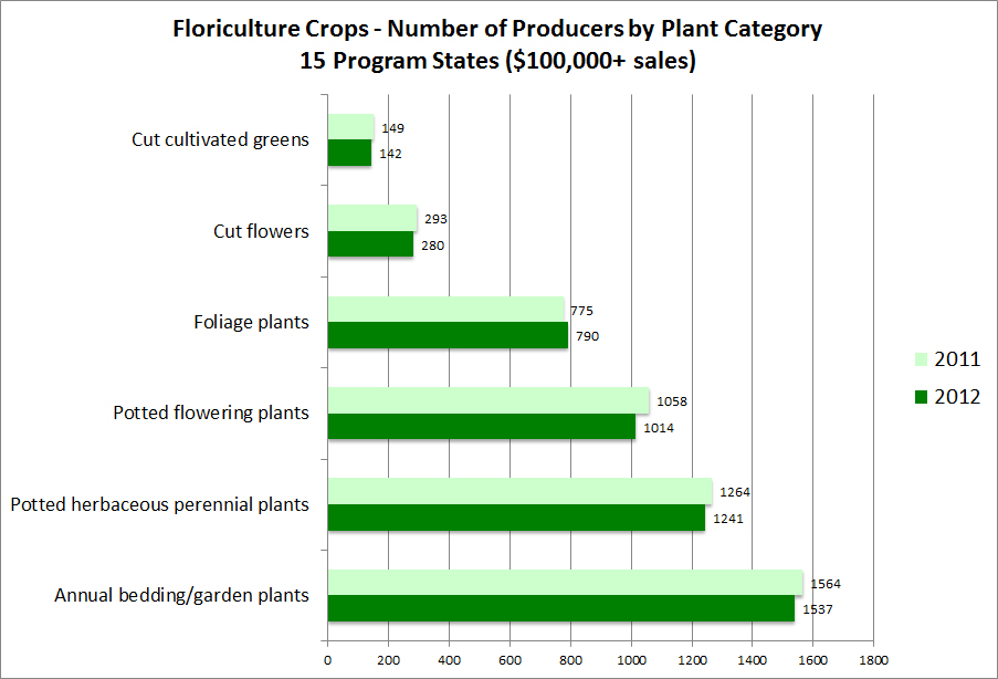 floriculture report The report is the only source of annual data on annual bedding and garden plants, potted herbaceous perennials, potted flowering plants for indoor and patio use, foliage plants for indoor or patio use, cut flowers, cut cultivated greens, and propagative floriculture materials.
